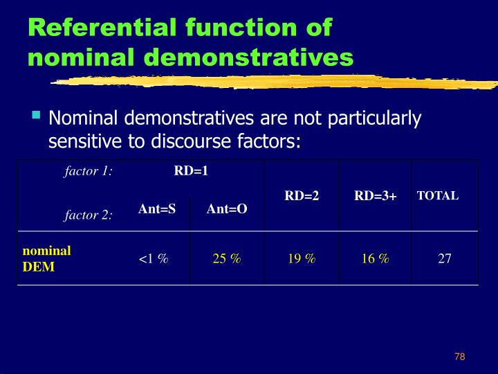 Referential function of nominal demonstratives
