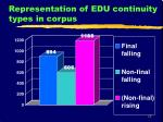 representation of edu continuity types in corpus