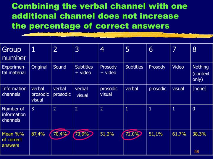 Combining the verbal channel with one additional channel does not increase the percentage of correct answers