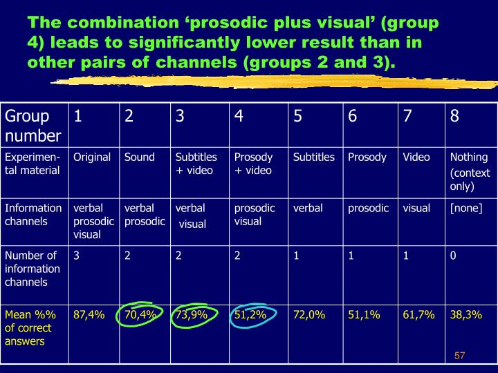 The combination 'prosodic plus visual' (group 4) leads to significantly lower result than in other pairs of channels (groups 2 and 3).