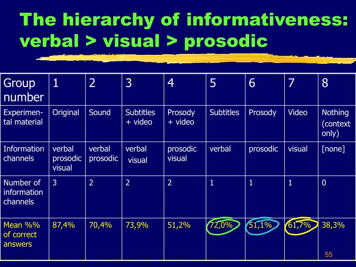 The hierarchy of informativeness: verbal > visual > prosodic