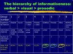 the hierarchy of informativeness verbal visual prosodic