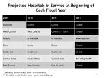 projected hospitals in service at beginning of each fiscal year