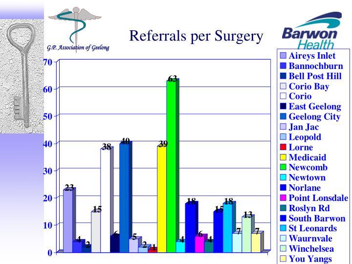 Referrals per Surgery