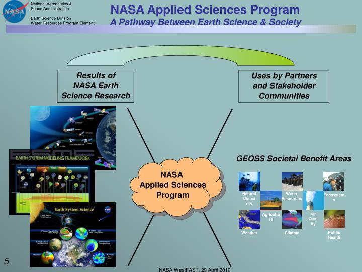 NASA Applied Sciences Program
