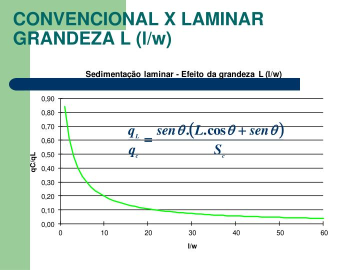 CONVENCIONAL X LAMINAR