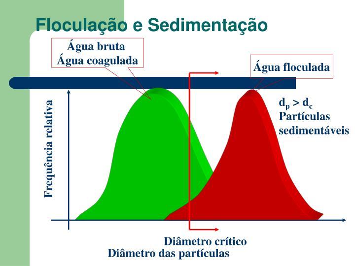 Floculação e Sedimentação