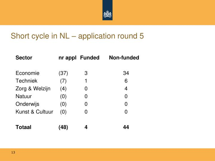 Short cycle in NL – application round 5