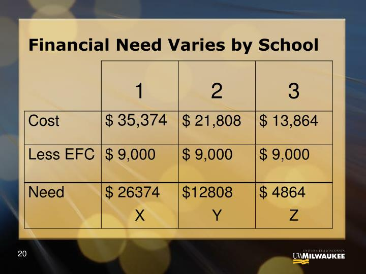 Financial Need Varies by School