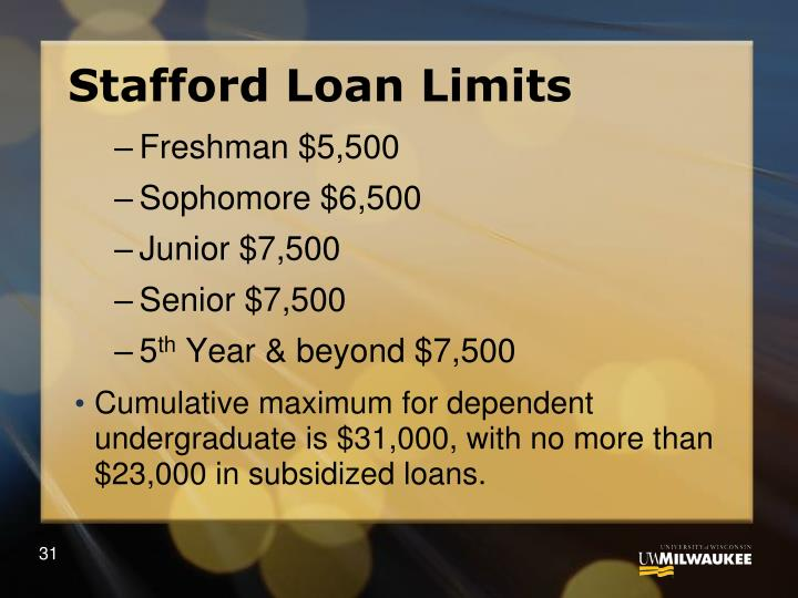 Stafford Loan Limits