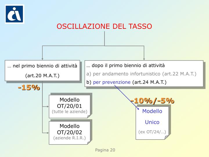 OSCILLAZIONE DEL TASSO