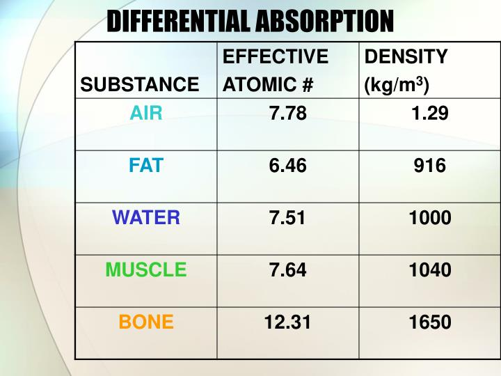 DIFFERENTIAL ABSORPTION