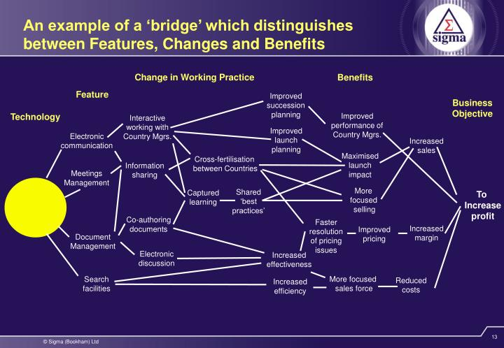 An example of a 'bridge' which distinguishes between Features, Changes and Benefits