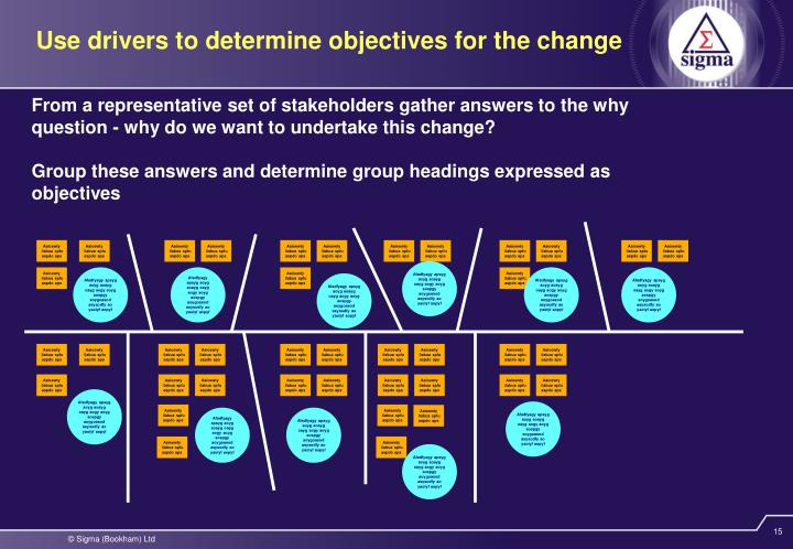 Use drivers to determine objectives for the change