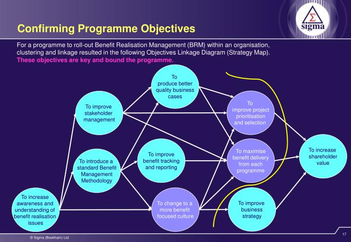 Confirming Programme Objectives