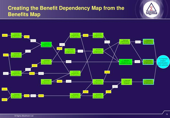 Creating the Benefit Dependency Map from the Benefits Map