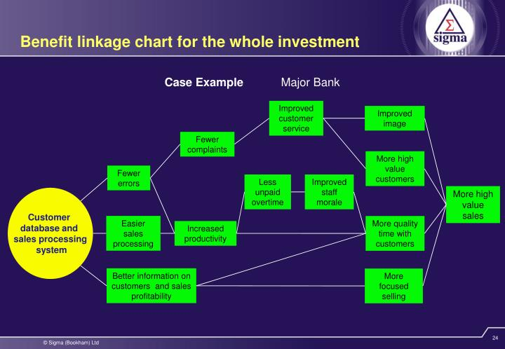 Benefit linkage chart for the whole investment