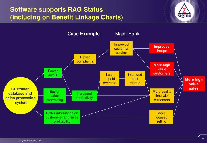 Software supports RAG Status
