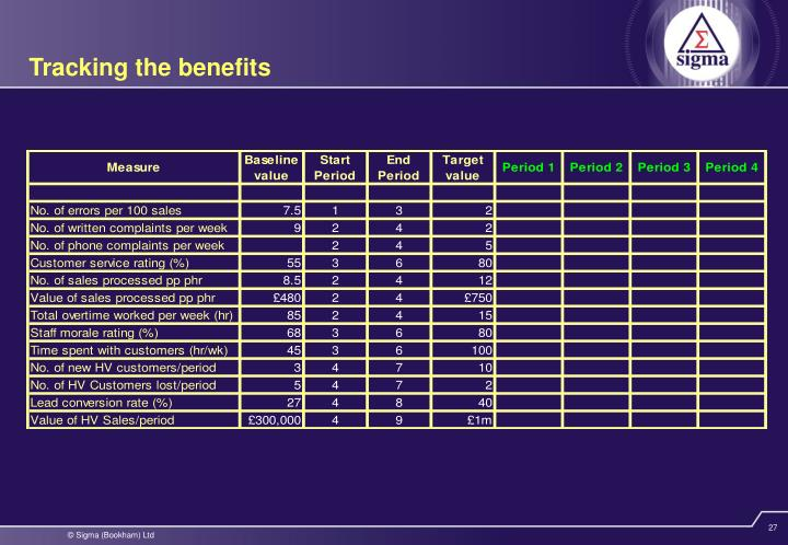 Tracking the benefits