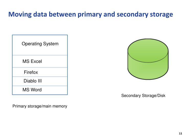 Moving data between primary and secondary storage