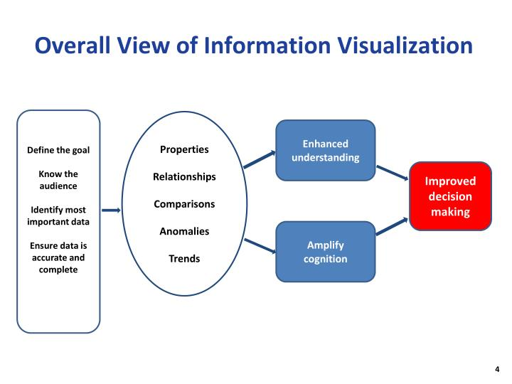 Overall View of Information Visualization