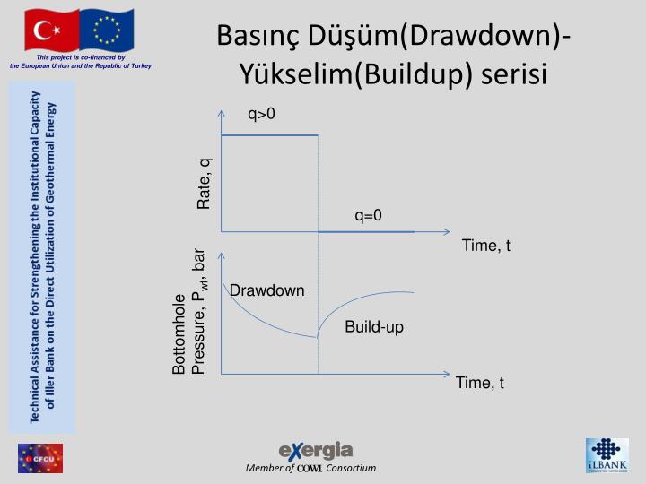 Basınç Düşüm(Drawdown)-Yükselim(Buildup) serisi