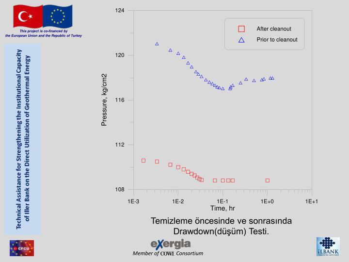 Temizleme öncesinde ve sonrasında Drawdown(düşüm) Testi.