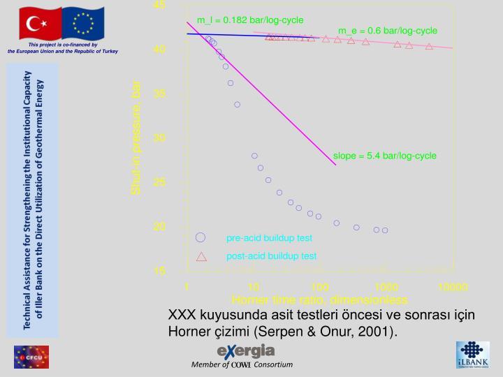 XXX kuyusunda asit testleri öncesi ve sonrası için