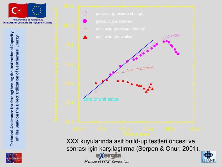XXX kuyularında asit build-up testleri öncesi ve sonrası için karşılaştırma (Serpen & Onur, 2001)