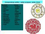 coresponden a zodiilor zodiac european zodiac chinez