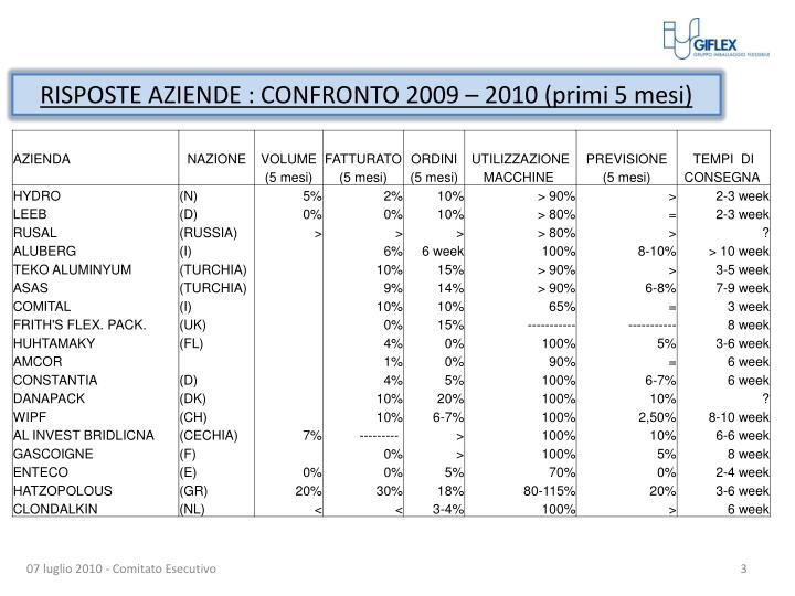 RISPOSTE AZIENDE : CONFRONTO 2009 – 2010 (primi 5 mesi)