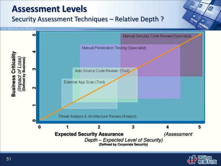 Assessment Levels