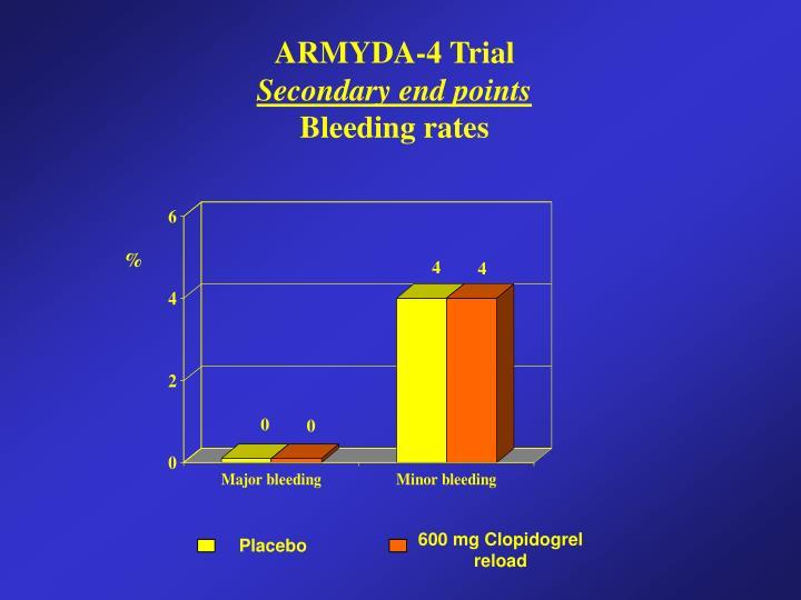 ARMYDA-4 Trial