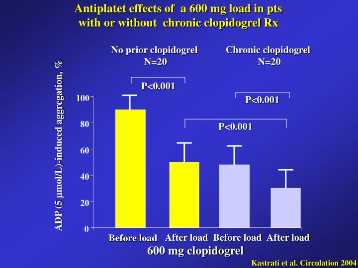Antiplatet effects of  a 600 mg load in pts