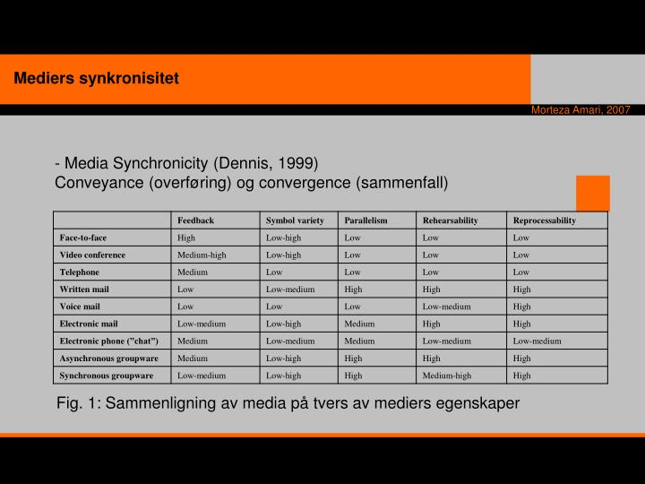 Mediers synkronisitet