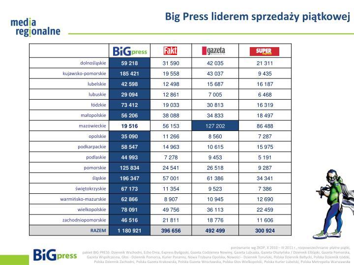 Big Press liderem sprzedaży piątkowej