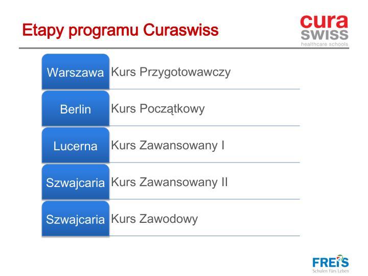 Etapy programu Curaswiss