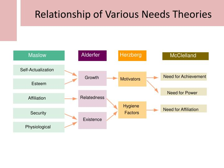 Relationship of Various Needs Theories