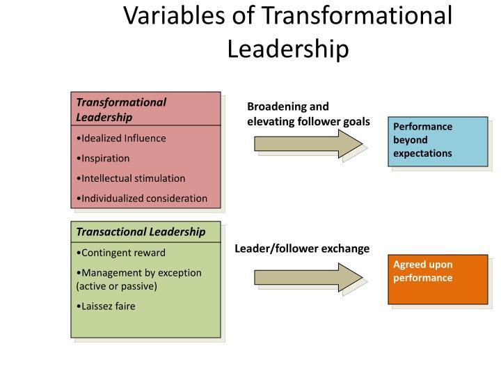 Variables of Transformational Leadership