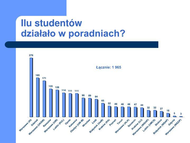Ilu studentów