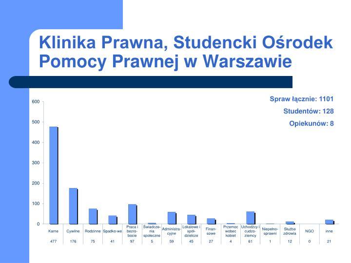 Klinika Prawna, Studencki Ośrodek Pomocy Prawnej w Warszawie