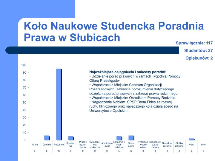 Koło Naukowe Studencka Poradnia Prawa w Słubicach