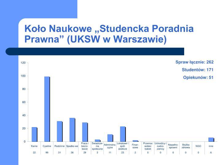 """Koło Naukowe """"Studencka Poradnia Prawna"""" (UKSW w Warszawie)"""