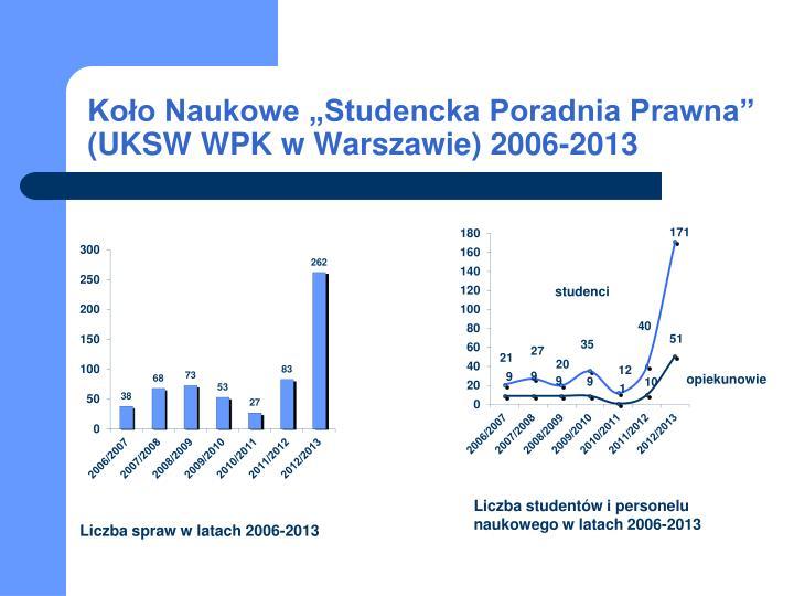 "Koło Naukowe ""Studencka Poradnia Prawna"" (UKSW"