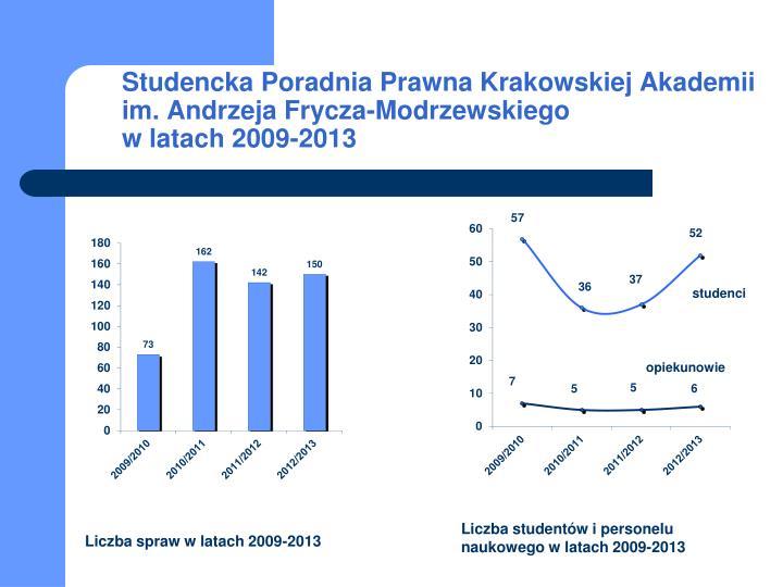 Studencka Poradnia Prawna Krakowskiej Akademii im. Andrzeja Frycza-Modrzewskiego