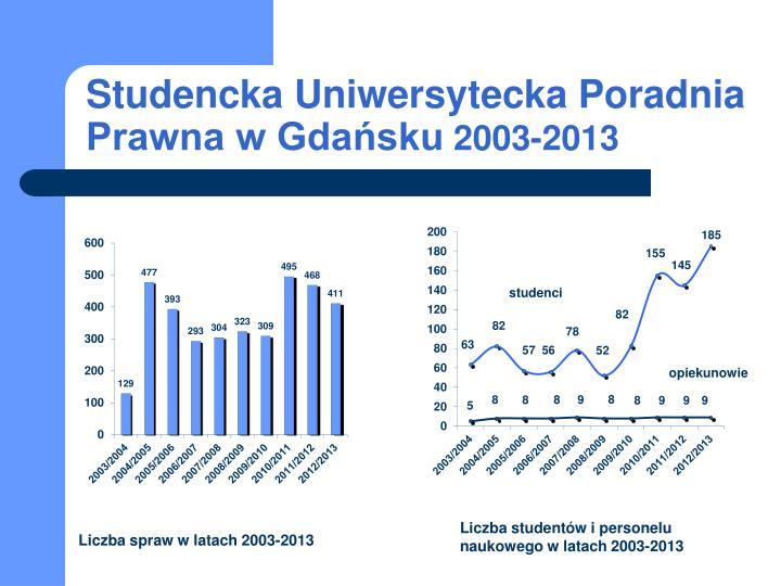Studencka Uniwersytecka Poradnia Prawna w Gdańsku