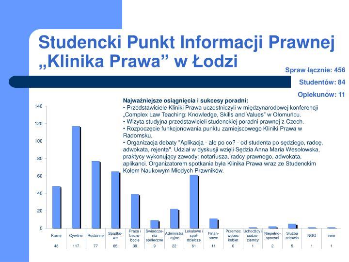 """Studencki Punkt Informacji Prawnej """"Klinika Prawa"""" w Łodzi"""
