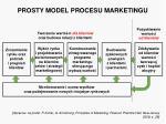 prosty model procesu marketingu