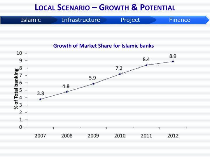 Local Scenario – Growth & Potential