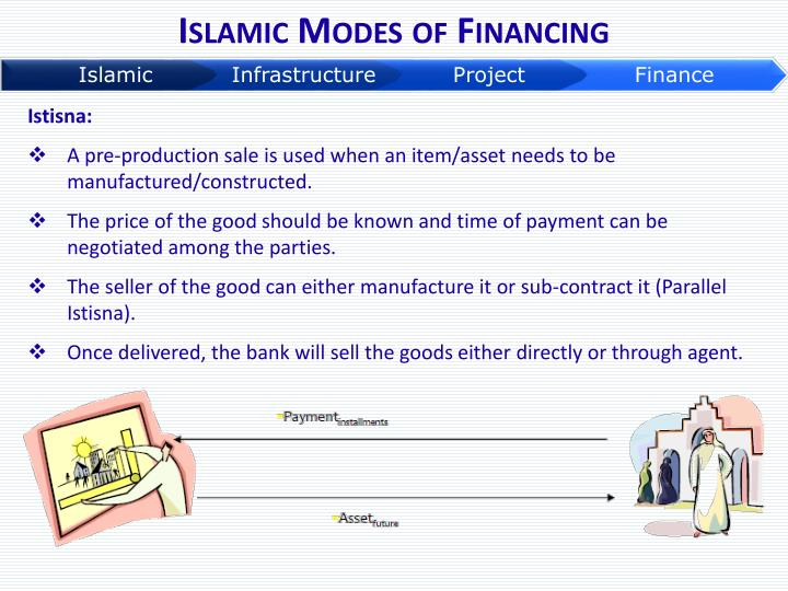 Islamic Modes of Financing